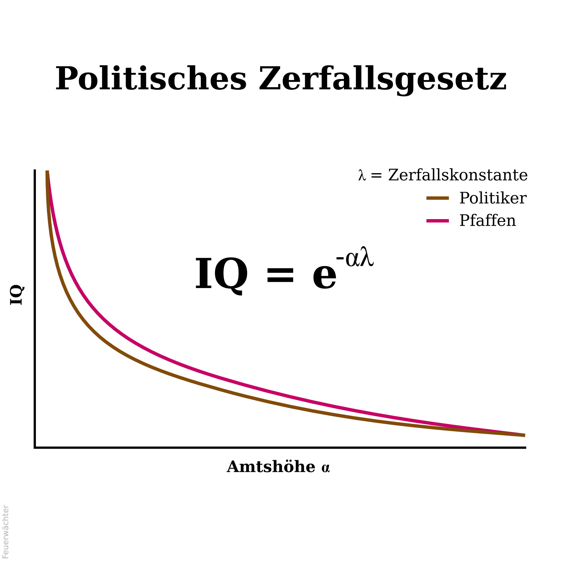 Politisches Zerfallsgesetz