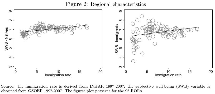 Abb. 1: Abb. 2 aus der Studie – Subjektives Wohlbefinden über Immigrationsrate