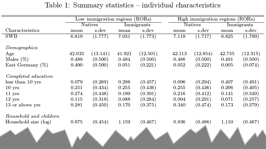 Abb. 2: Ausriss aus Tab. 1 der Studie – Individuelle Charakteristika