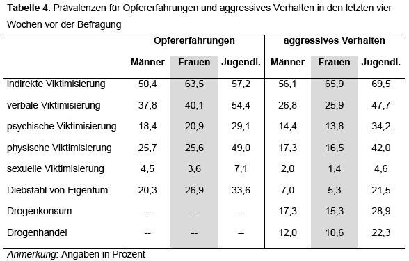 Tabelle 4 aus dem Forschungsbericht Nr. 119 des KFN