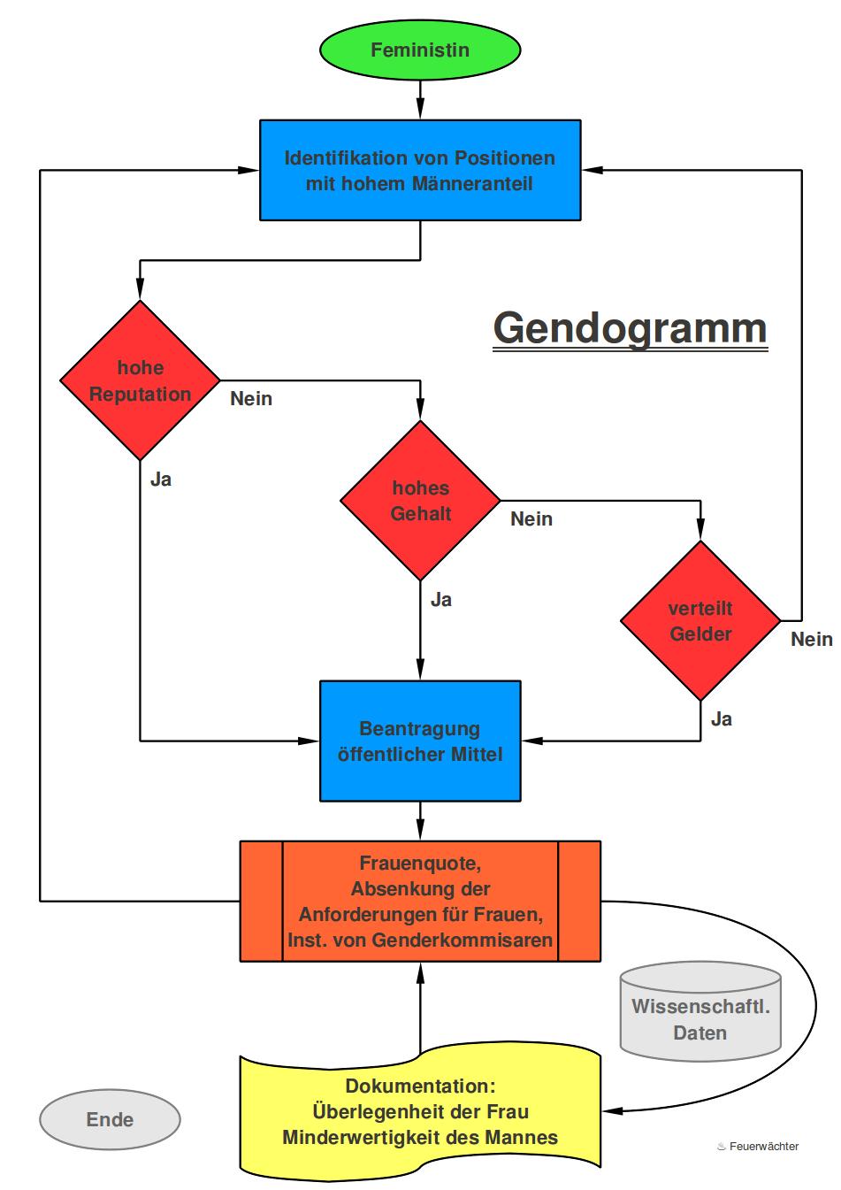 Gendogramm — Das Flussdiagramm zum Feminismus