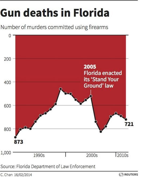 Originale, über Reuters verbreitete Darstellung, des zeitlichen Verlaufs zur Gewaltentwicklung.