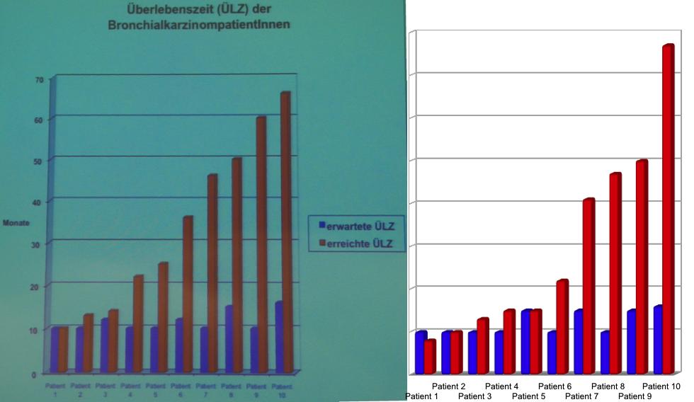 Grafikvergleich Bronchialkarzinopatienten