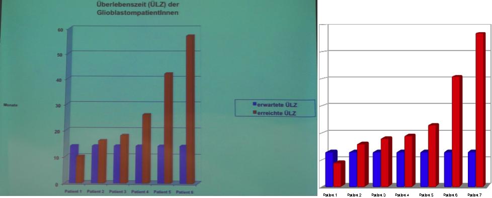 Grafikvergleich Glioblastomtompatienten