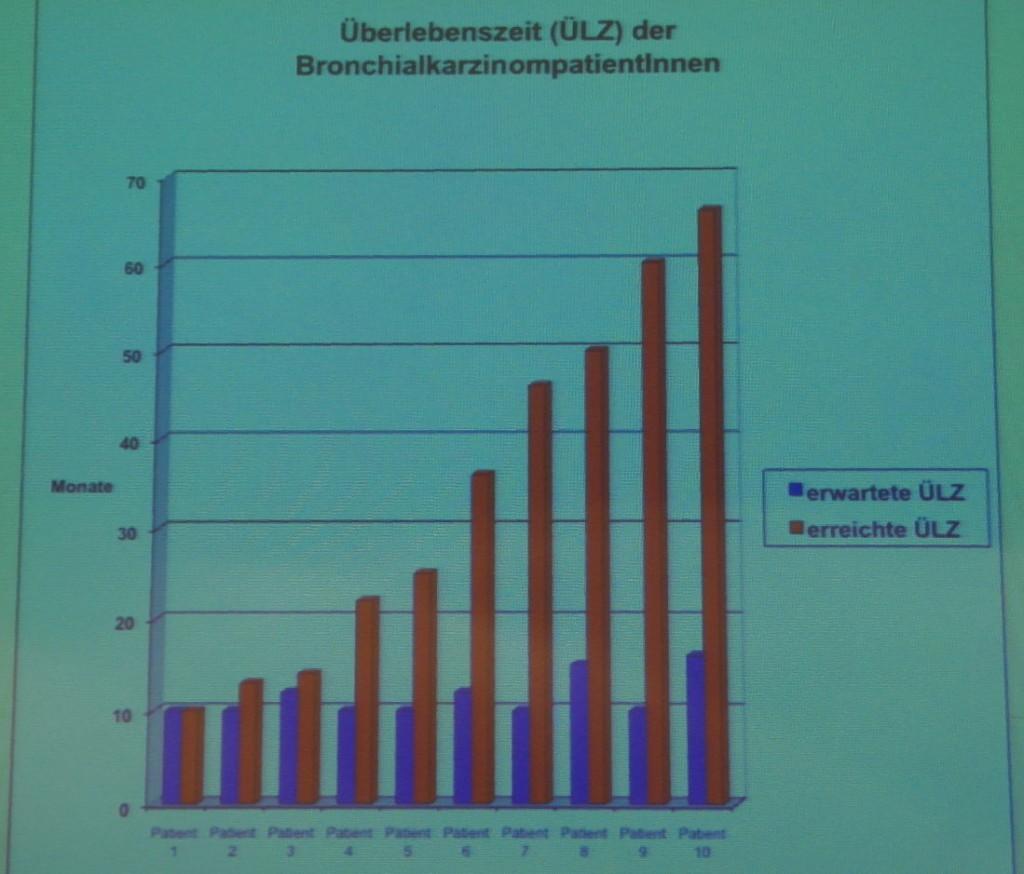Überlebenszeit von BronchialkarzinompatientInnen nach Prof. Dr. med. Michael Frass