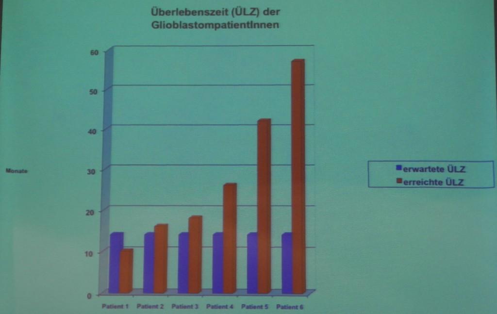Überlebenszeit von GlioblastompatientInnen nach Prof. Dr. med. Michael Frass